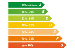 trusted boilers Darnhall Mains